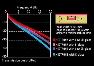 Panasonic Meeting Market Needs with Higher-Performance Megtron 7