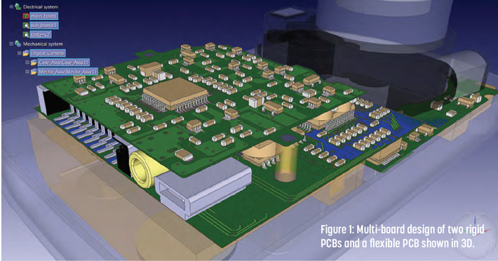 3d Convergence Of Multiboard Pcb And Ic Packaging Design